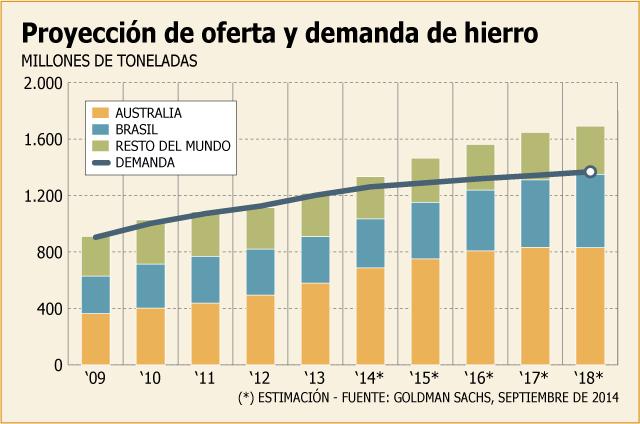 Proyección oferta y demanda mundial de Hierro 2014-2018